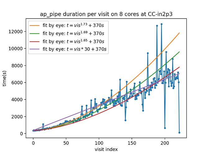 ap_pipe_duration_inprogress