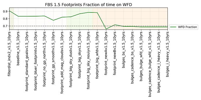 footprint_wfdfraction