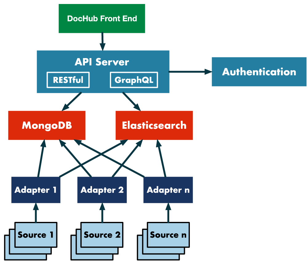 SQR-013: LSST DocHub Design - Data Management - community