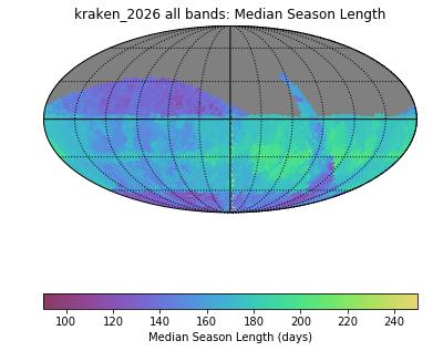 kraken_2026_Median_Season_Length_all_bands_HEAL_SkyMap